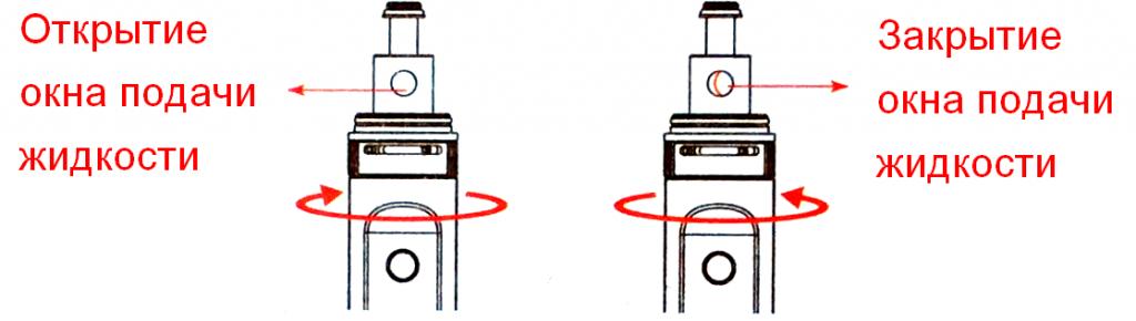 Инструкция для бокс-мода Kanger Subox Mini-C.Регулировка подачи жидкости