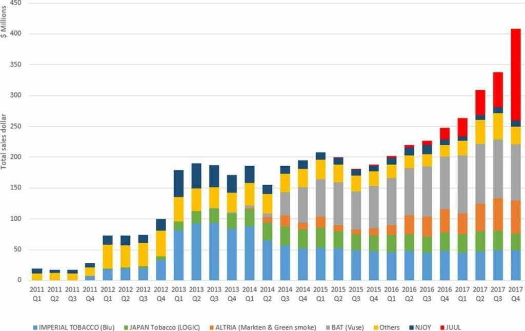 Какой ценой производитель Juul за три года захватил 75% рынка США и вырос с нуля до $38 млрд