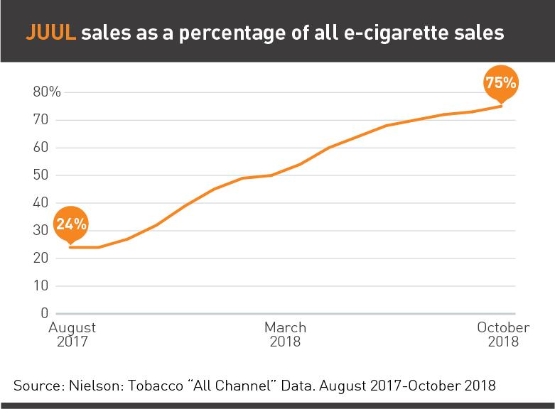 Какой ценой производитель Juul за три года захватил 75% рынка США и вырос с нуля до $38 млрд.Доля на рынке