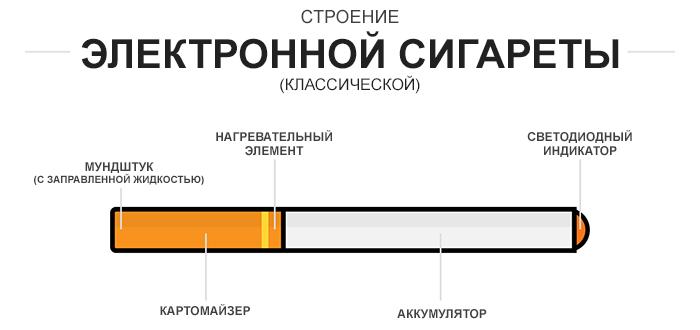 Классификация устройств в вейпинге.Классические электронные сигареты