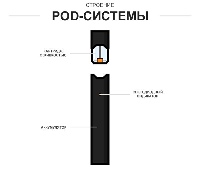 Классификация устройств в вейпинге.Pod-системы