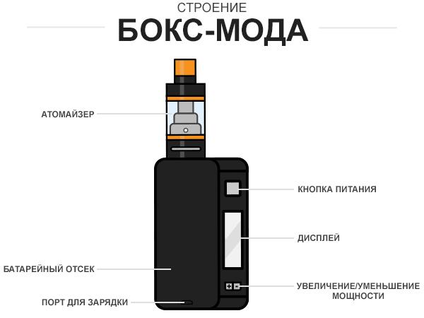 Классификация устройств в вейпинге.Стартовый набор с бокс-модом