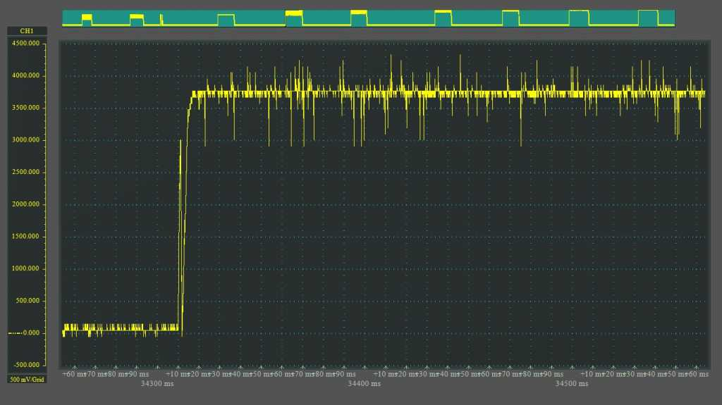 OBS Cube measurements on an oscilloscope