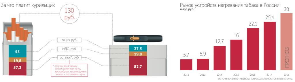 Почему производители сигарет хотят сделать будущее бездымным