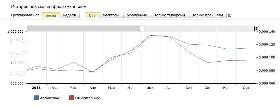 Положении дел на российском вейп-рынке за 2018 год.Мнение редакции портала