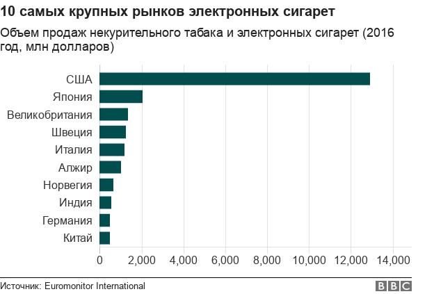 Рост популярности электронных сигарет - в пяти графиках.Люди тратят все больше денег на электронные сигареты