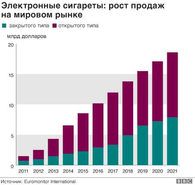 Рост популярности электронных сигарет - в пяти графиках.Открытые типы электронных сигарет более популярны