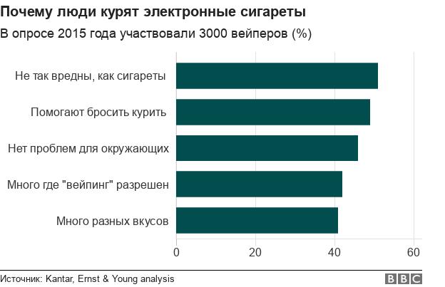 Рост популярности электронных сигарет - в пяти графиках.Зачем люди курят электронные сигареты?