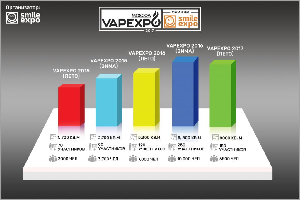 Vapexpo Moscow в цифрах: как развивалась ивент-индустрия вейпинга в России.Немного статистики